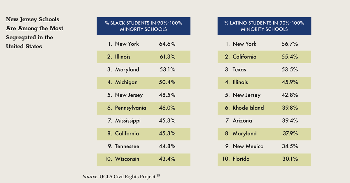 New Jersey Schools Are Among the Most Segregated in the United States