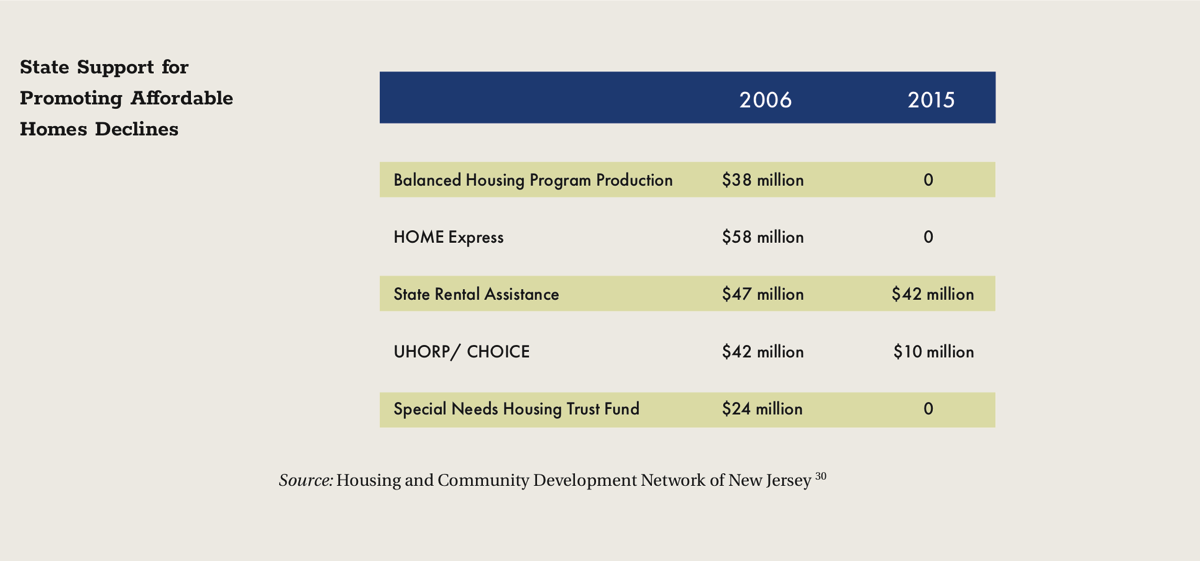 State Support for Promoting Affordable Homes Declines