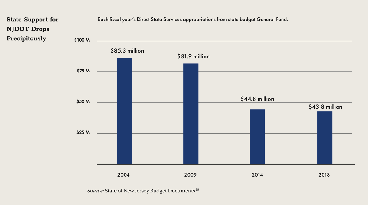 State Support for NJDOT Drops Percipitously